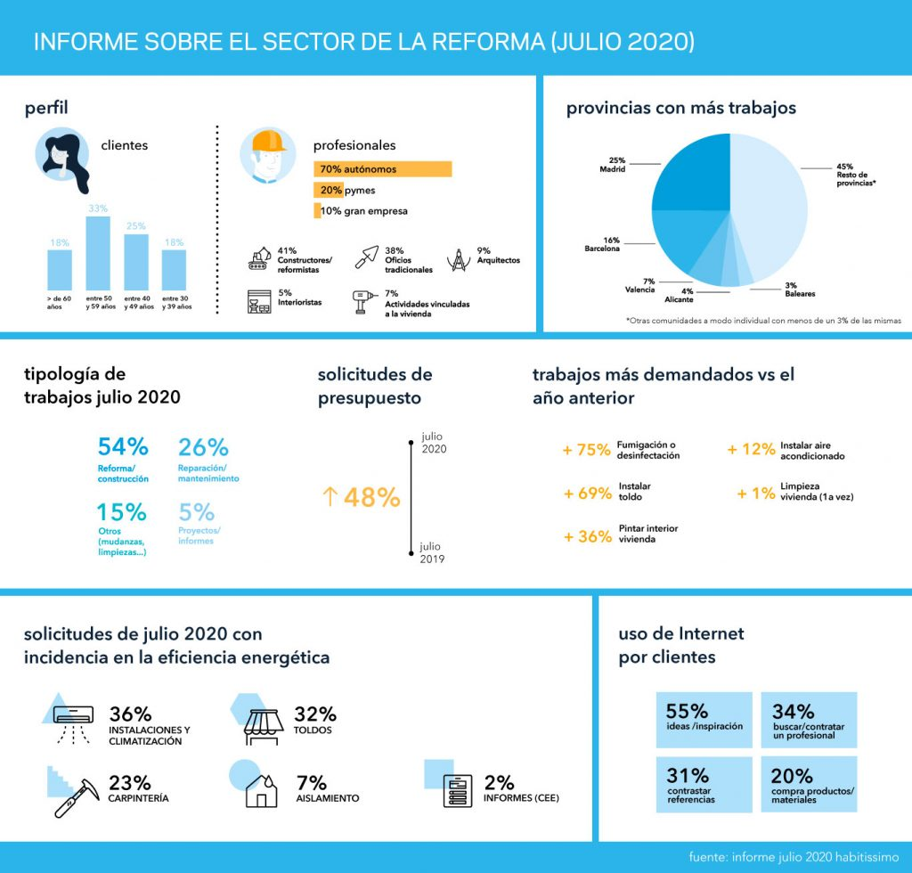 Informe sobre el sector de la reforma - Julio 2020