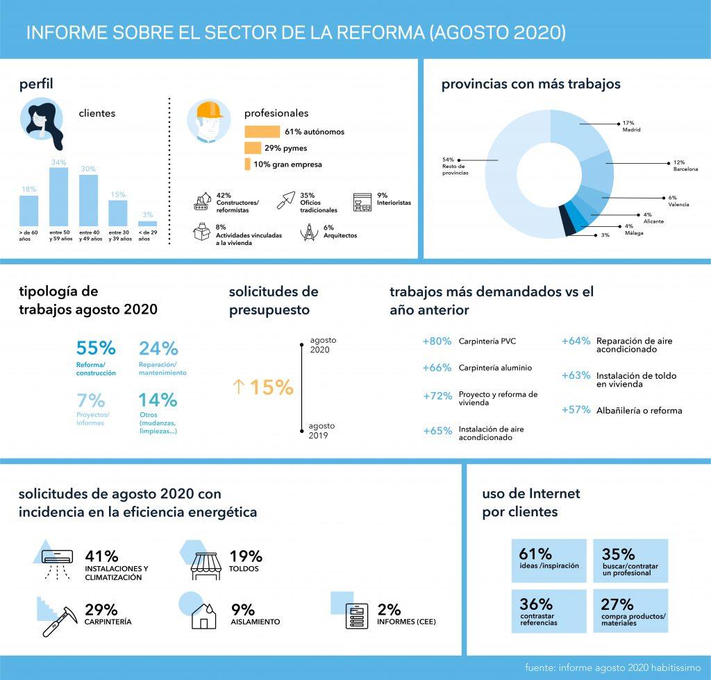 Informe sobre el sector de la reforma - Agosto 2020