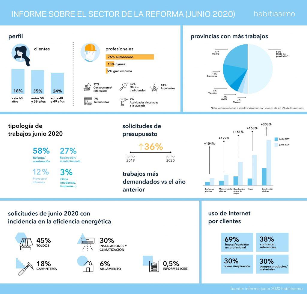 Informe sobre el sector de la reforma - Junio 2020