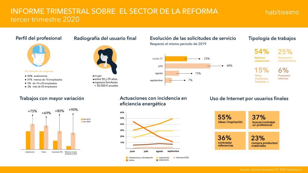 Informe trimestral sobre la Reforma - 3T