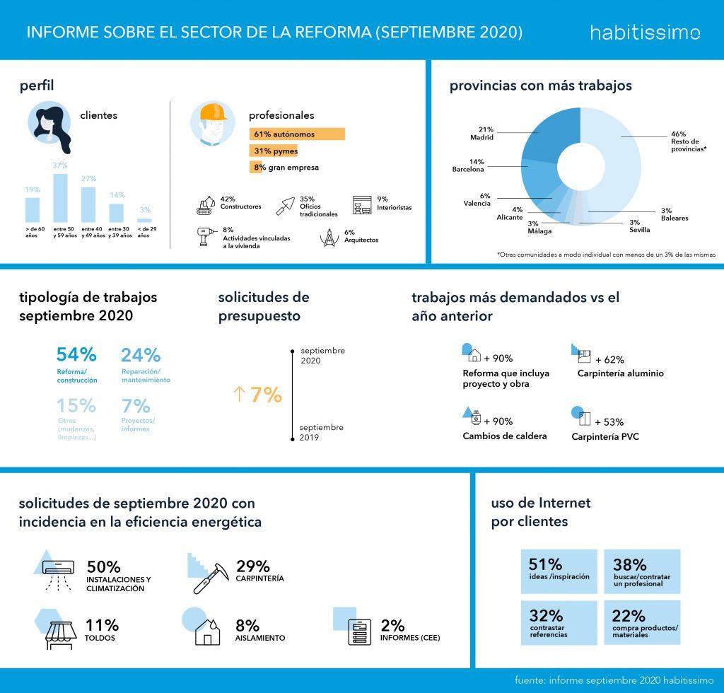 Informe sobre el estado del sector de la reforma - Septiembre 2020