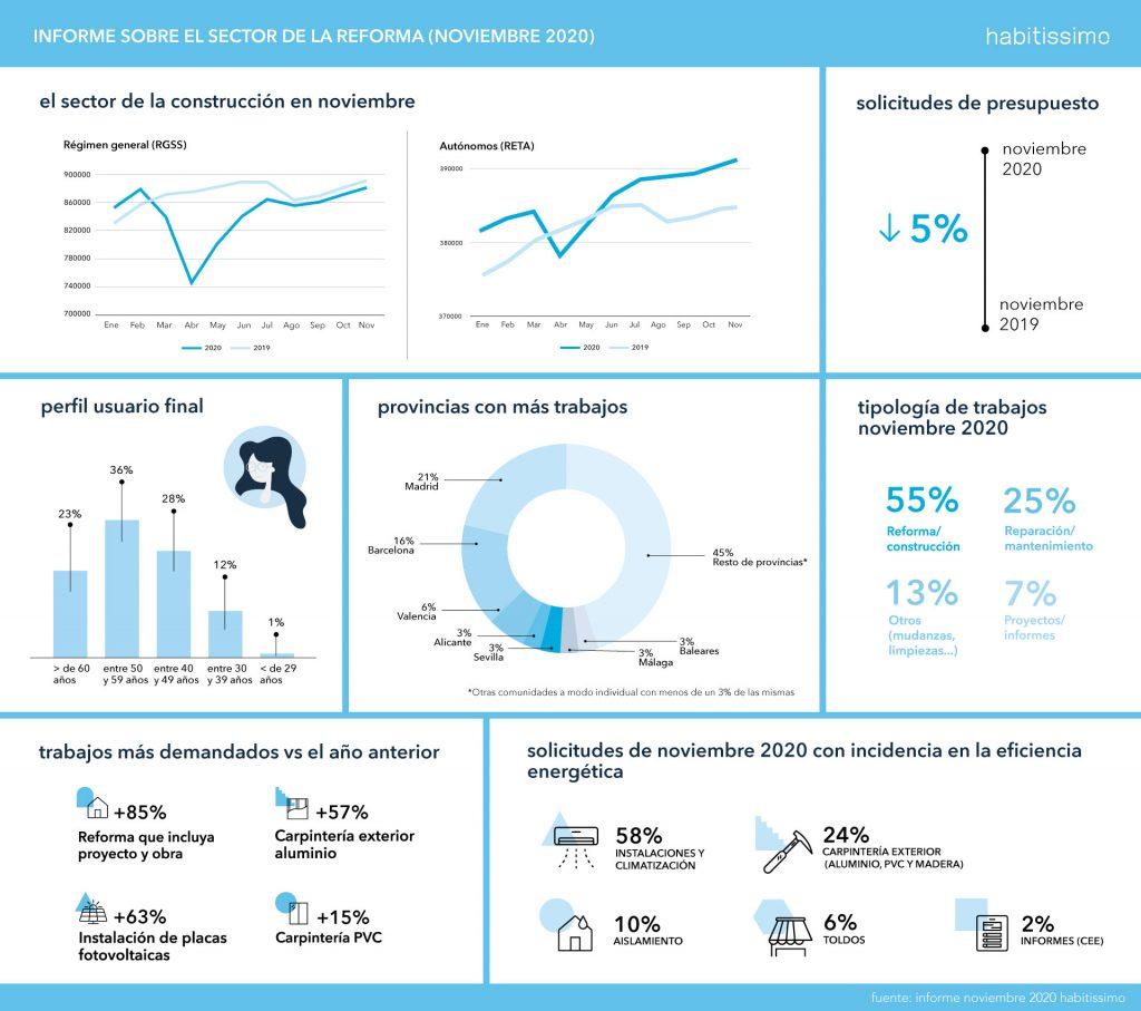 Informe sobre el estado del sector de la reforma - Noviembre 2020