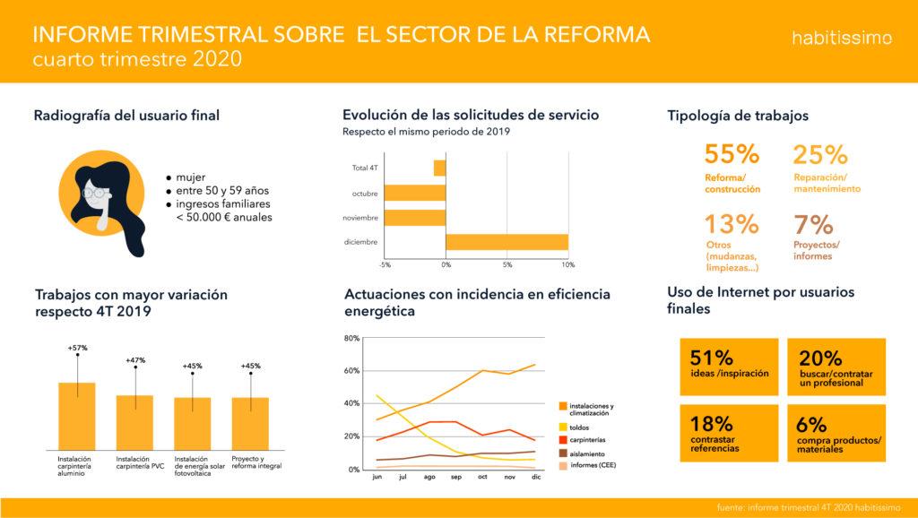Informe trimestral sobre la Reforma - 4T