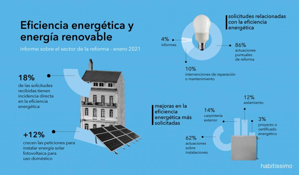 Casi el 20% de las solicitudes de mejora de la vivienda en 2021 tienen incidencia directa en la eficiencia energética
