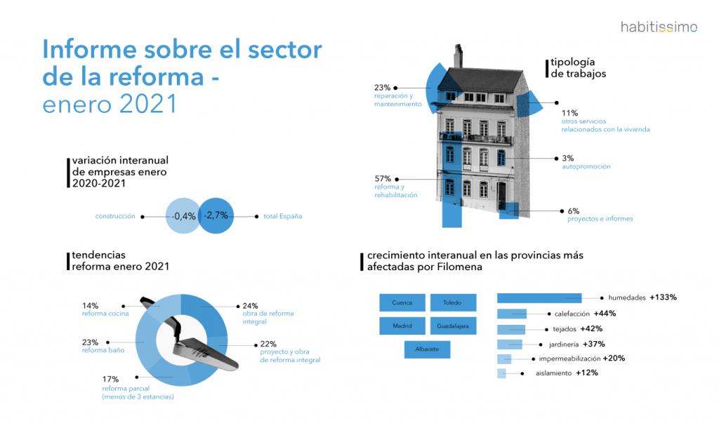 Informe sobre el estado del sector de la reforma - Enero 2021