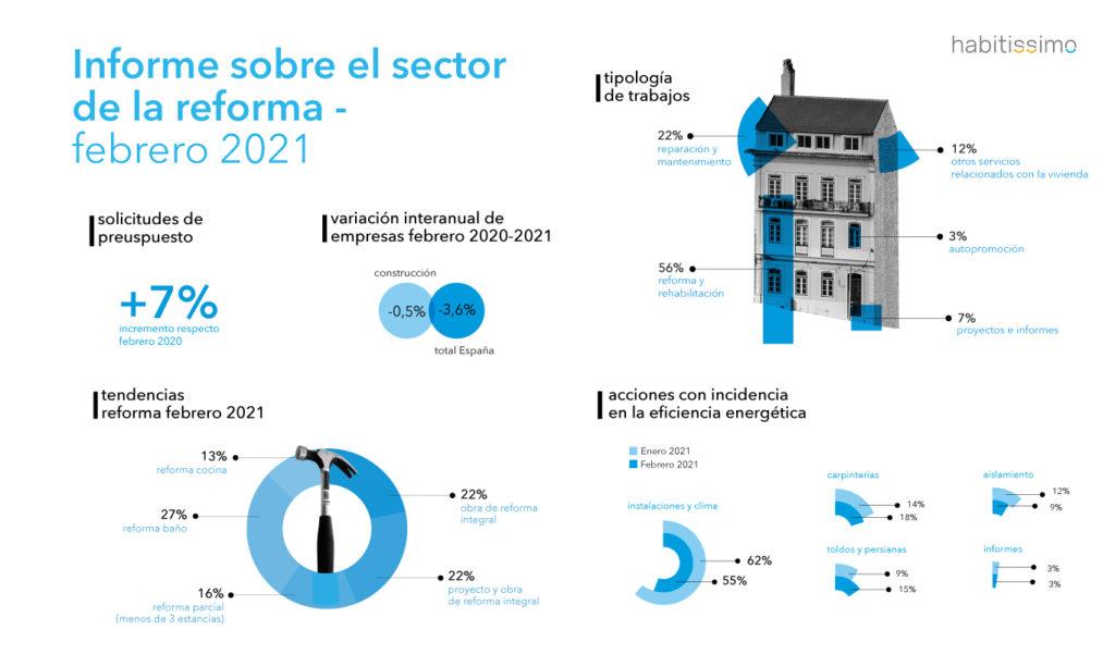 Informe sobre el estado del sector de la reforma - Febrero 2021