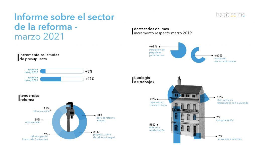 Informe sobre el estado del sector de la reforma - Marzo 2021