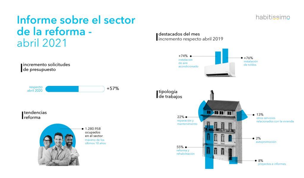 Informe sobre el sector de la reforma - Abril 2021