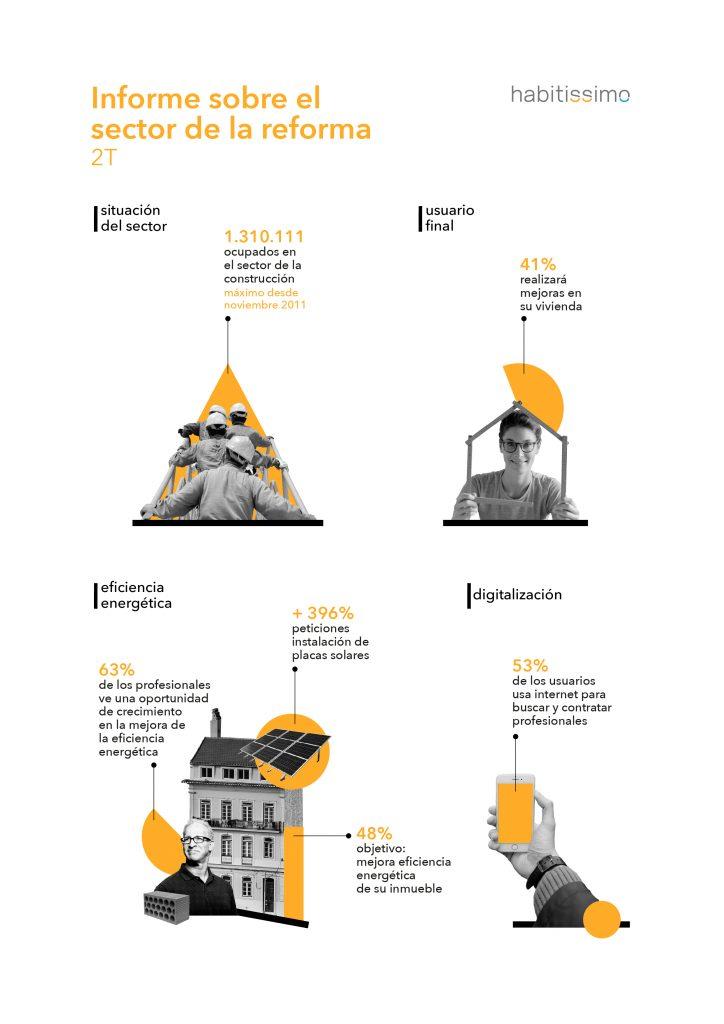Más del 40% de los españoles tiene intención de realizar mejoras en su vivienda antes de que acabe el año